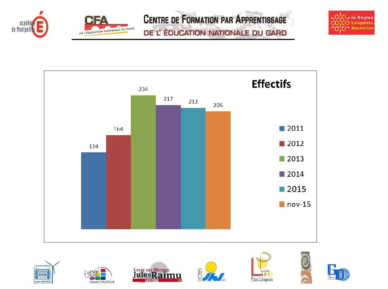 effectifs 2015